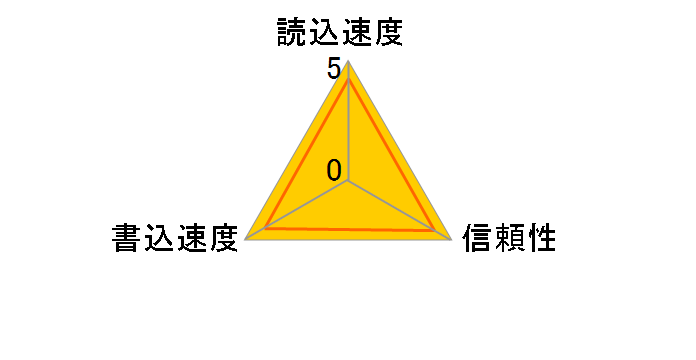 SDSDX3-016G-J31 (16GB)のユーザーレビュー