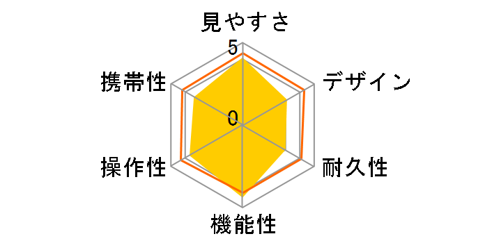 12x36IS IIのユーザーレビュー