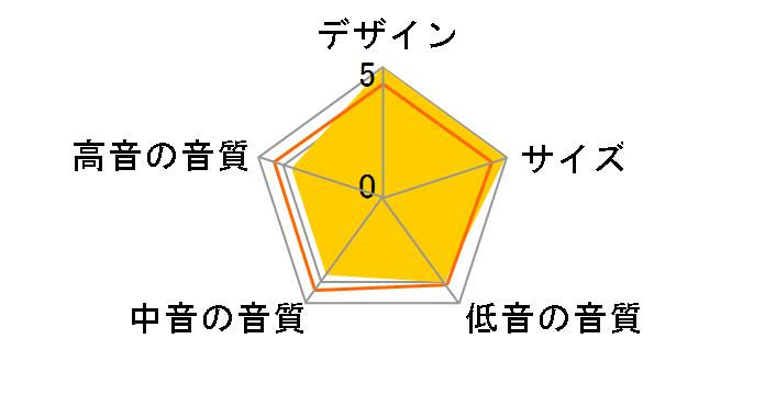 DHT-9 [�P�i]�̃��[�U�[���r���[