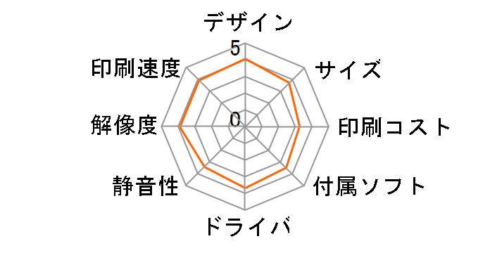 MyMio(マイミーオ) MFC-820CNのユーザーレビュー