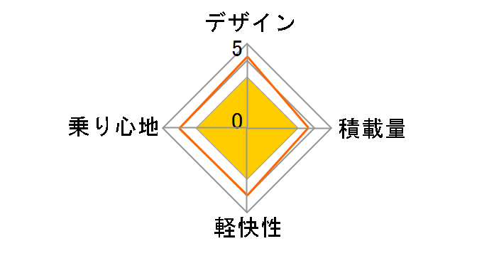 M-513のユーザーレビュー