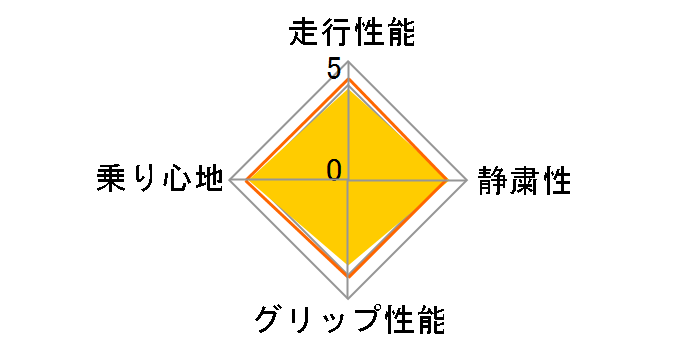 DSX-2 195/65R15 91Qのユーザーレビュー