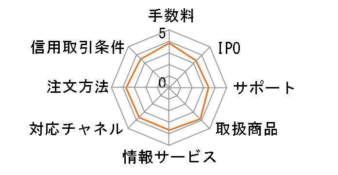 岩井コスモ証券のユーザーレビュー