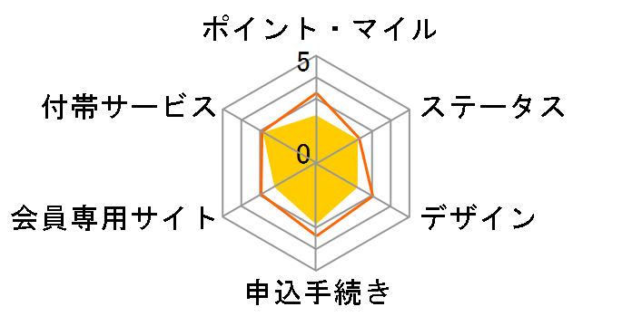 JALカード JALカード CLUB-Aゴールドカードのユーザーレビュー