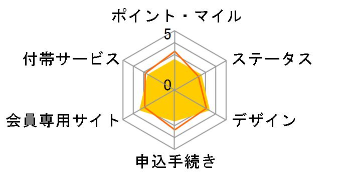 NTTファイナンス NTTグループカードのユーザーレビュー