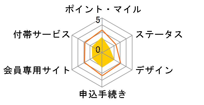ワイジェイカード Yahoo! JAPANカードのユーザーレビュー