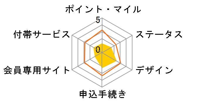 三菱UFJニコス 三菱UFJニコス VIASOカードのユーザーレビュー