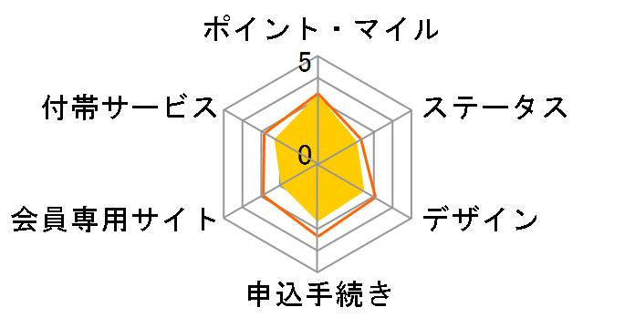 NTTドコモ dカード GOLDのユーザーレビュー