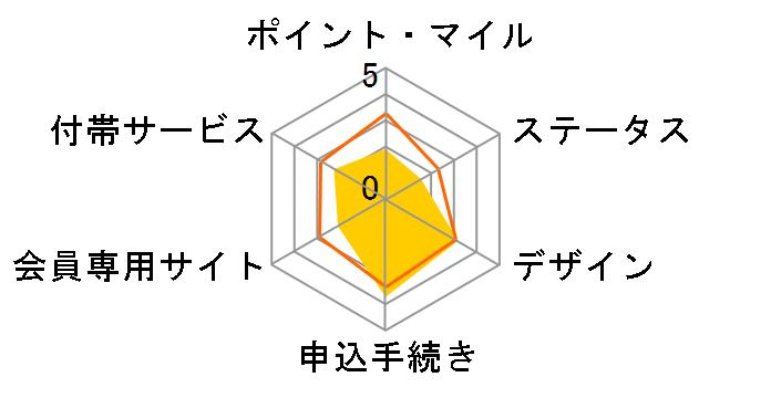 オリエントコーポレーション Orico Card THE POINT PREMIUM GOLDのユーザーレビュー