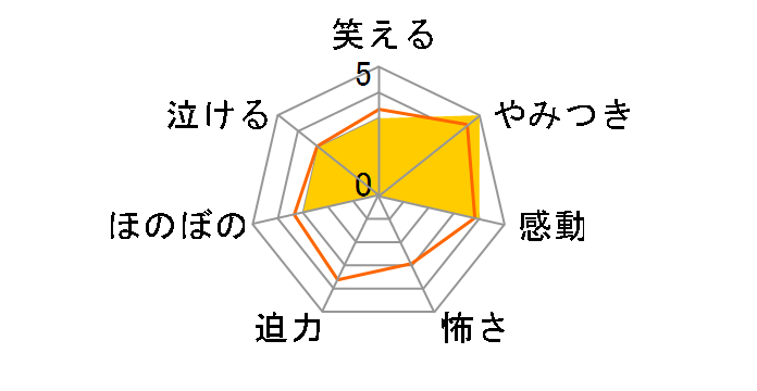 花より男子 DVD-BOX[REDV-00381][DVD]のユーザーレビュー