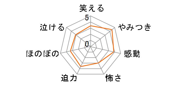 トリック 新作スペシャル[GNBD-7283][DVD]のユーザーレビュー