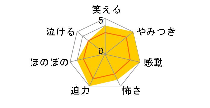 ハムナプトラ2/黄金のピラミッド[GNXF-1391][Blu-ray/ブルーレイ]のユーザーレビュー