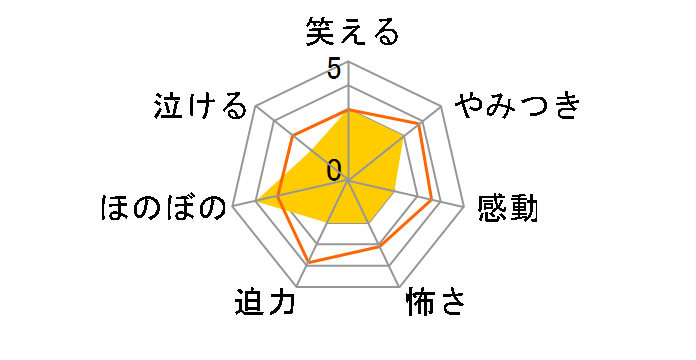 黄金の七人 1+6 エロチカ大作戦[ORS-7050][DVD]のユーザーレビュー