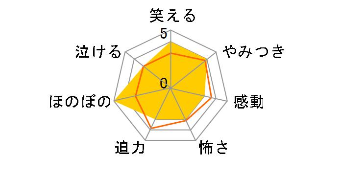 劇場版「幼獣マメシバ 望郷篇」[ZMBJ-9809][DVD]のユーザーレビュー