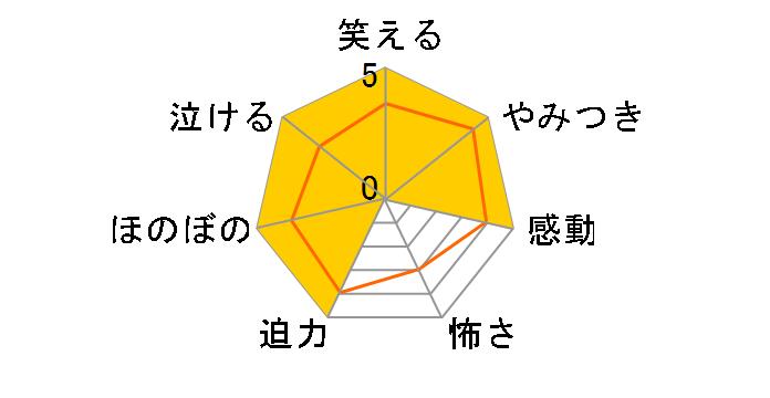 Go!プリンセスプリキュア vol.2[PCBX-51632][DVD]のユーザーレビュー