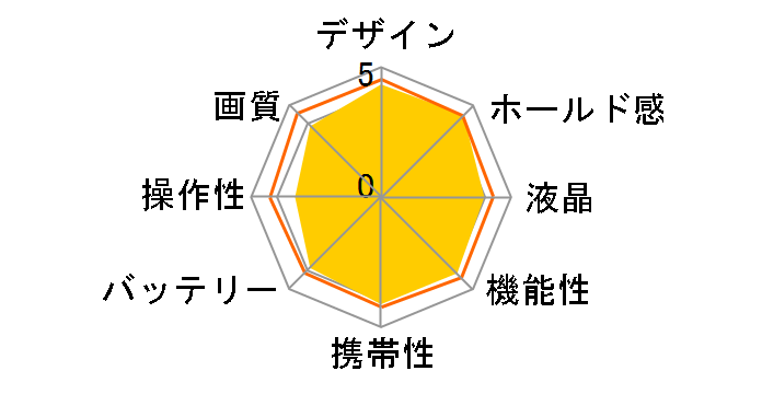α NEX-5TY ダブルズームレンズキットのユーザーレビュー