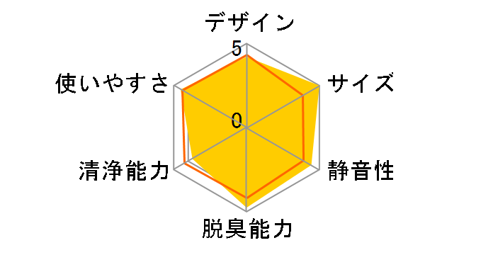 �x�m�ʃ[�l���� PLAZION DAS-15C