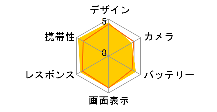 Xperia Z3 Compact SO-02G docomo�̃��[�U�[���r���[