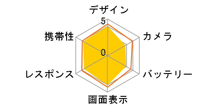 FREETEL SAMURAI MIYABI SIMフリーのユーザーレビュー