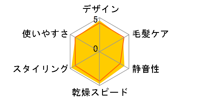 パナソニック ナノケア EH-CNA98