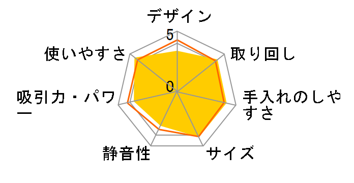 マキタ CL105DWN