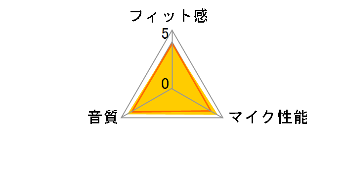 MDR-NC750のユーザーレビュー