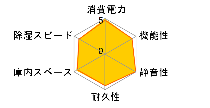 ED-120CDBのユーザーレビュー