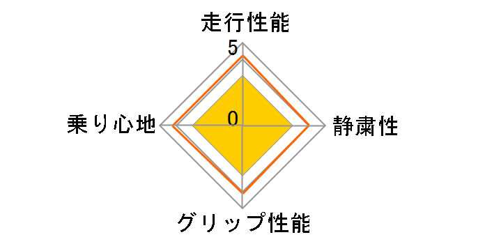 SP-7 225/60R17 99H ユーザー評価チャート