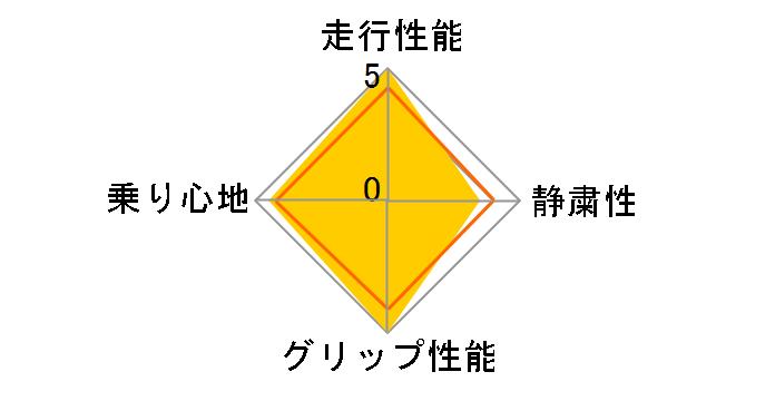 P7 215/60R16 99V XL ユーザー評価チャート