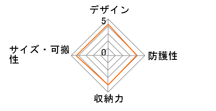 LCS-AMA (B)のユーザーレビュー