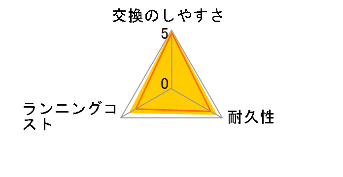 ES9068のユーザーレビュー