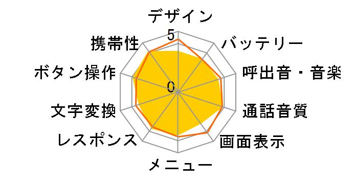 PANTONE 3 SoftBank 001SH [ホワイト]のユーザーレビュー