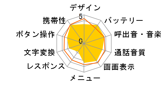 AQUA STYLE SoftBank 001SC [ブラック]のユーザーレビュー