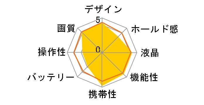 サイバーショット DSC-TX10 (L) [ブルー]のユーザーレビュー