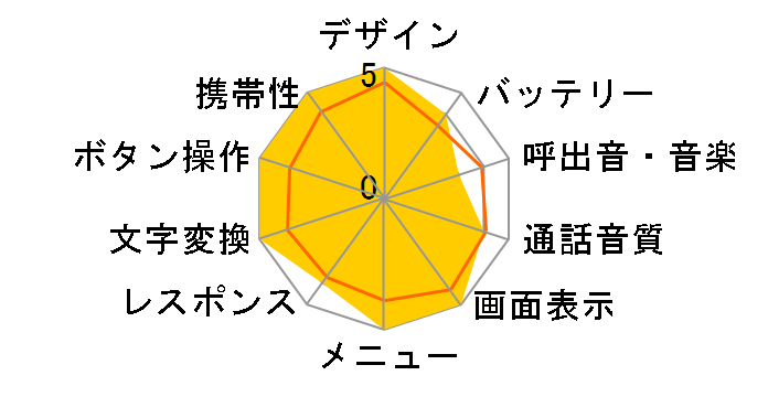 docomo STYLE series L-10C [Magenta]�̃��[�U�[���r���[