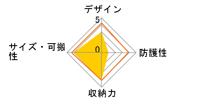 LCS-BBF (W) [�z���C�g]�̃��[�U�[���r���[