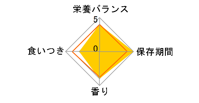 �f���^���P�A�t�[�h �y�f�B�O���[ �f���^�G�b�N�X �����^���p 2�{���̃��r���[
