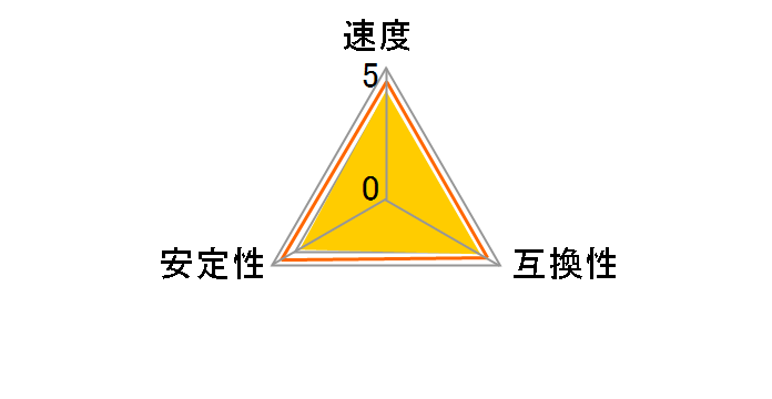 Castor DCSoDDR3-8GB-1333 [SODIMM DDR3 PC3-10600 4GB 2枚組]のユーザーレビュー