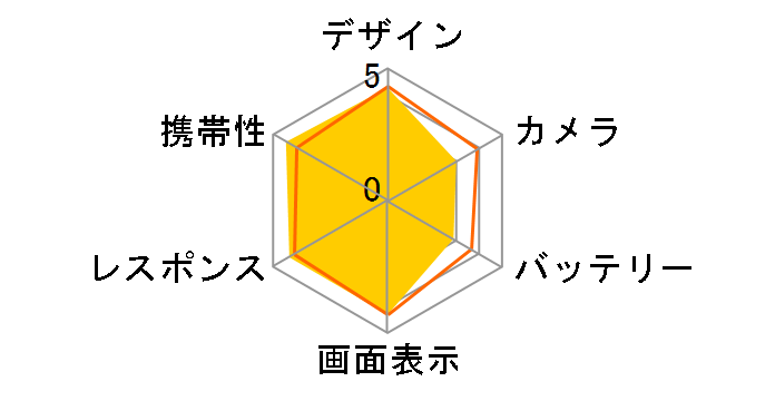 DIGNO ISW11K au [グラファイトブラック]のユーザーレビュー