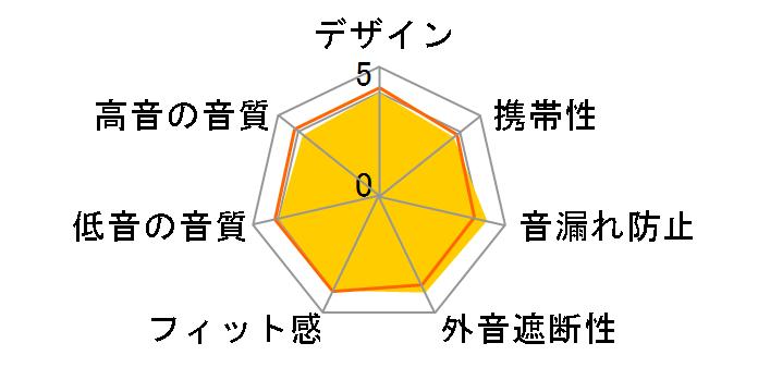 MDR-NWNC33 (L) [ブルー]のユーザーレビュー