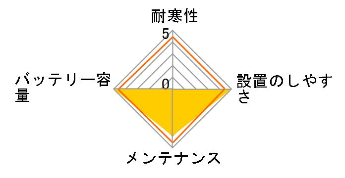 日本車用 JIS メンテナンスフリー S55B24Lのユーザーレビュー