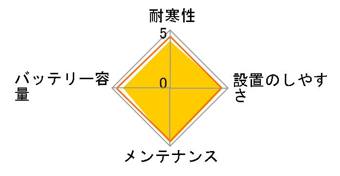 日本車用 JIS メンテナンスフリー S75D23Lのユーザーレビュー