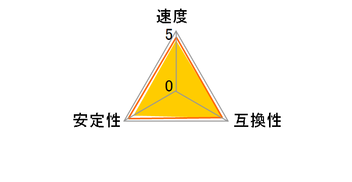 CMX16GX3M2A1600C11 [DDR3 PC3-12800 8GB 2枚組]のユーザーレビュー