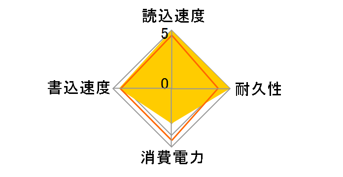 PX-512M3Pのユーザーレビュー