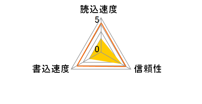 RP-SDWA32GJK [32GB]のユーザーレビュー