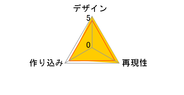 DX������ ����� �}�N���XF �����`�T���i���m�c�o�T�` YF-29 �f�������_���o���L���[(�������A���g�@)�̃��[�U�[���r���[