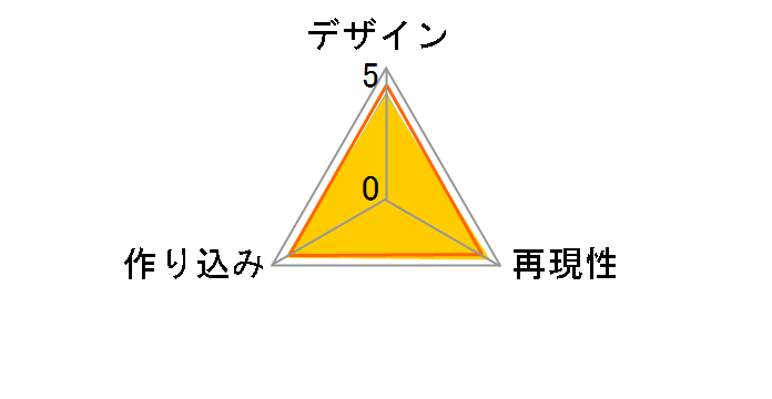 figma No.149 �X�g���C�N�E�B�b�`�[�Y �G�C���E�C���}�^���E ���[�e�B���C�l���̃��[�U�[���r���[