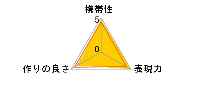 CLA-T01のユーザーレビュー
