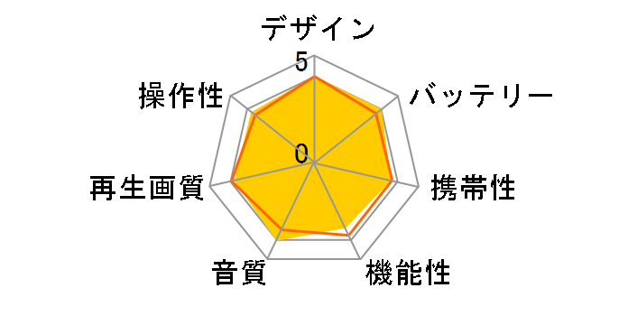 DVP-FX780 (P) [ピンク]のユーザーレビュー