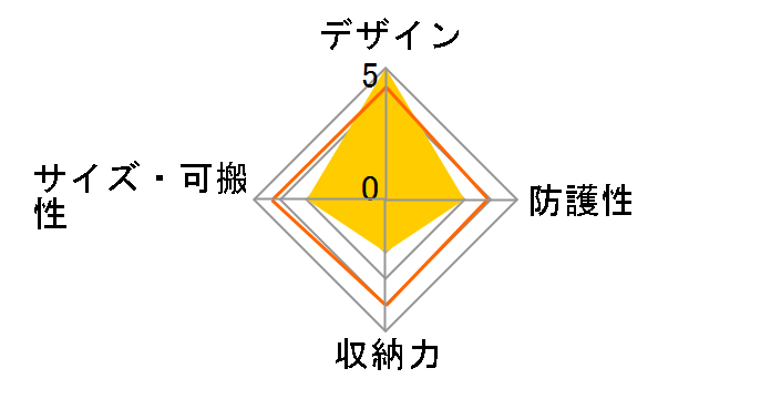 EH22-Lのユーザーレビュー